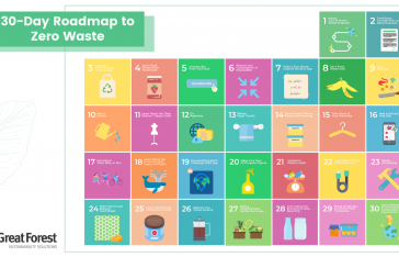 30-Day Roadmap To Going Zero Waste At Home