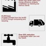 GF Sustainability Snapshot 2015