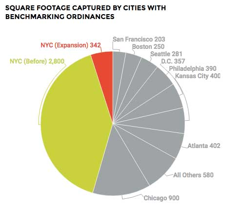 Figures show millions of square feet Source: Institute for Market Transformation, via Urban Green Council