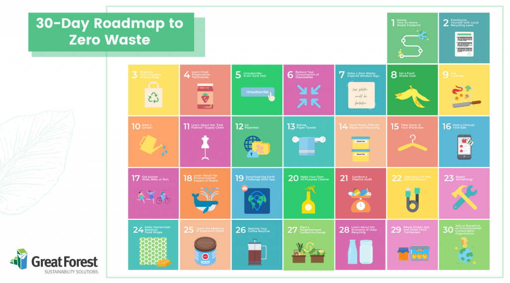 The Great Forest 30-Day Roadmap to Zero Waste