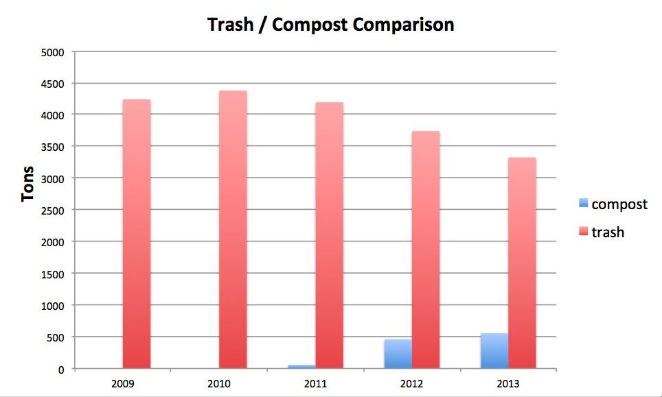 composting bar graph