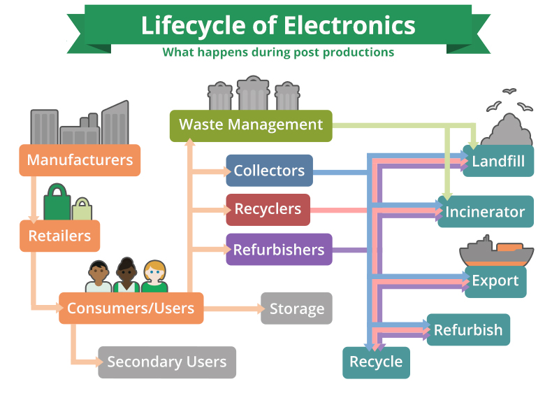 Lifecycle of Electronics (Infographic from e-stewards.org)